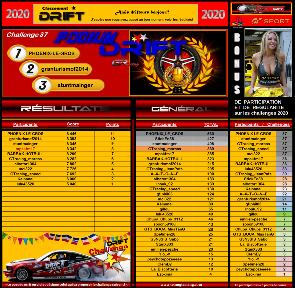 Résultats du 37éme Challenge Drift 2020 247