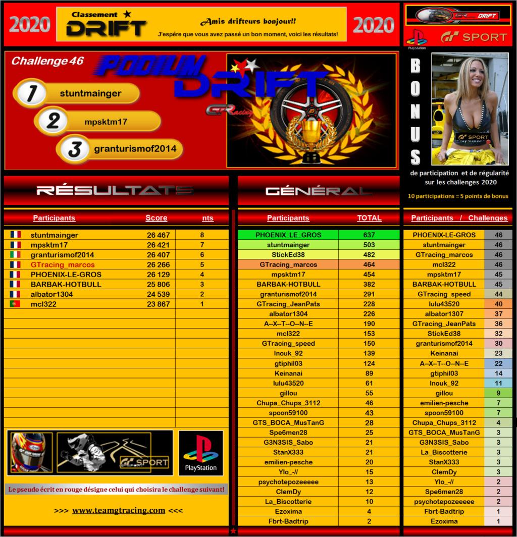 Résultats du 46éme Challenge Drift 2020 266