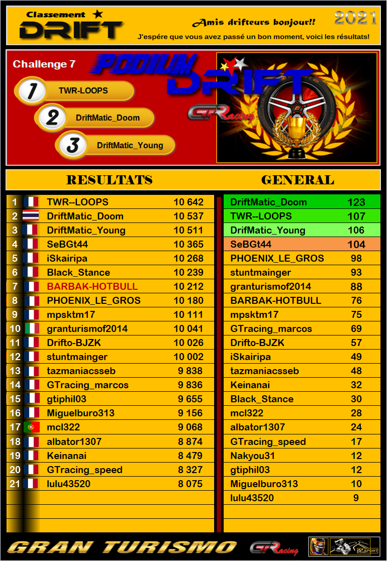 Championnat drift 2021 - challenge 7 (MAJ - résultats et classement) 281
