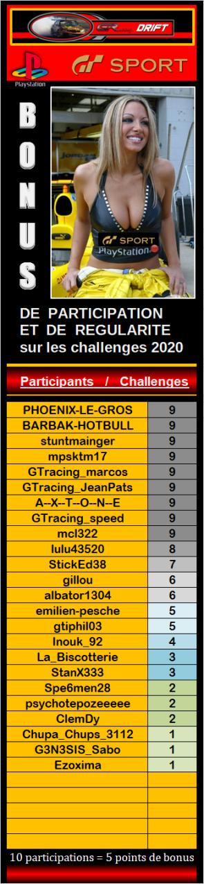 Résultats du 9éme challenge drift 2020 313