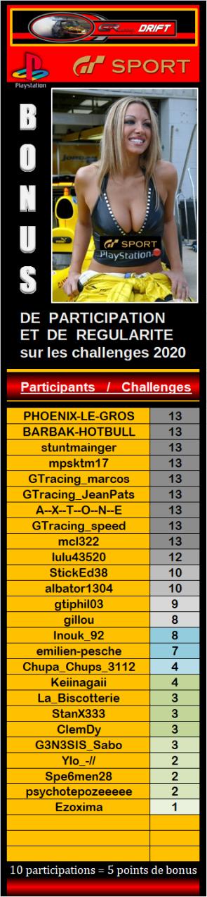 Résultats du 13éme challenge drift 2020 317