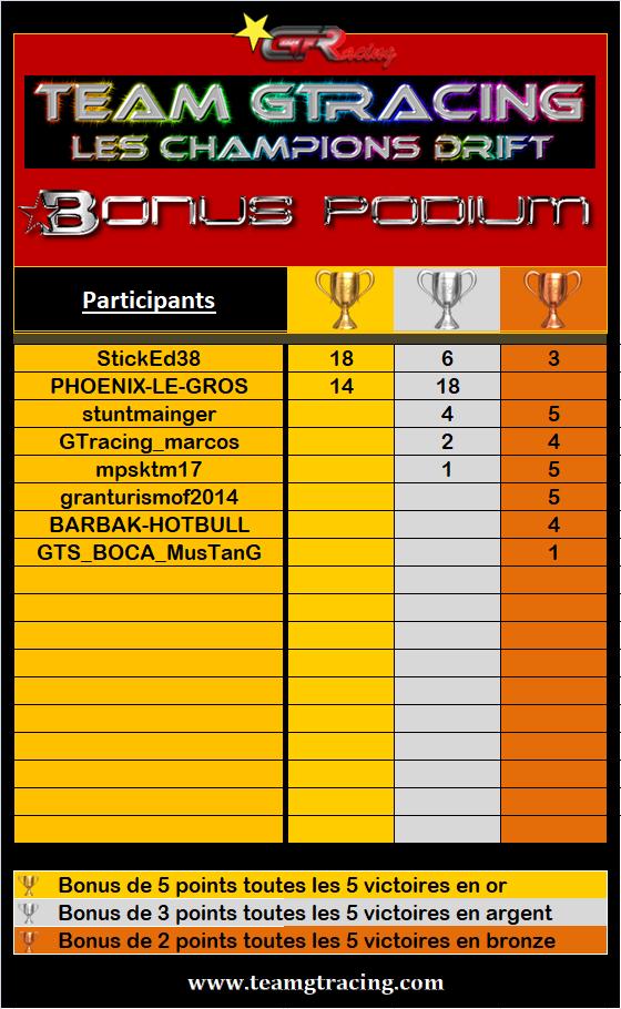 Résultats du 32éme Challenge Drift 2020 343