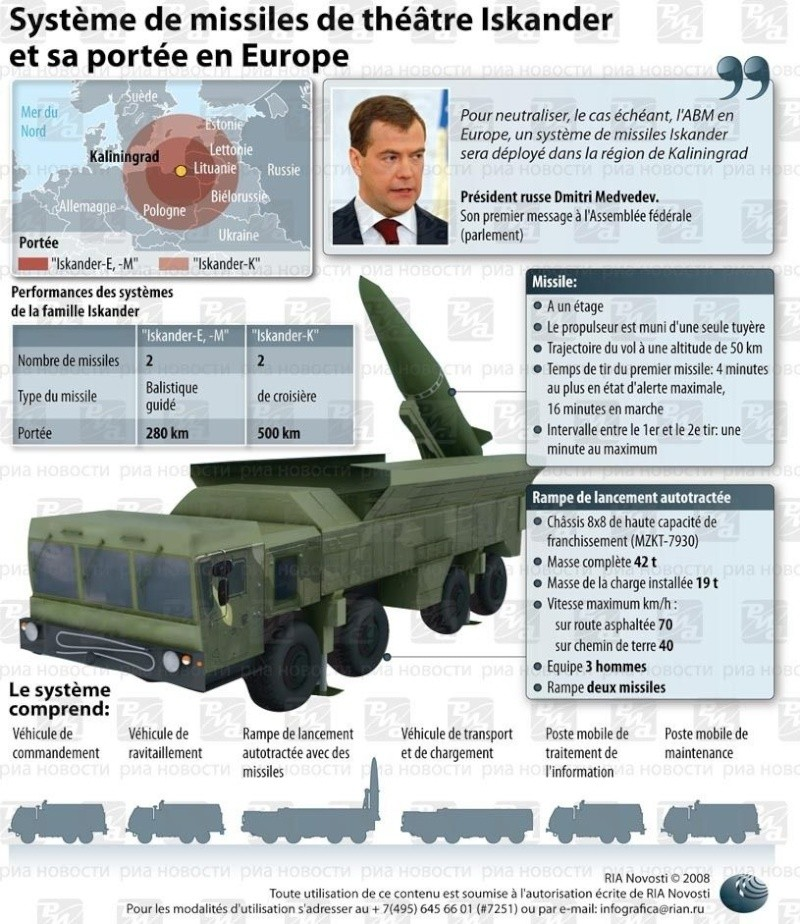 Missiles Balistiques Russe 18653810