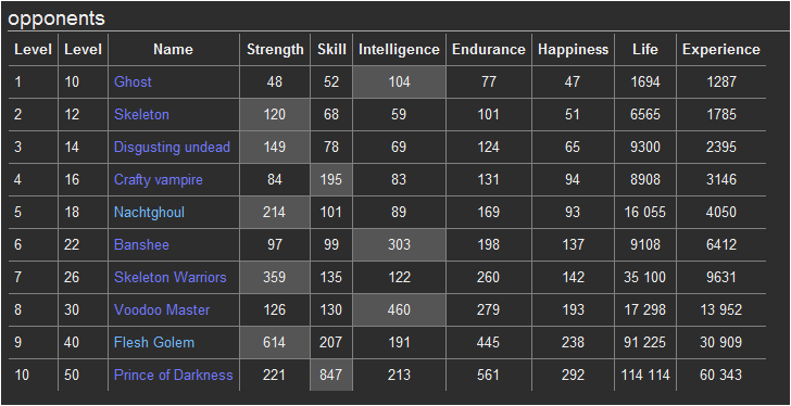 Dungeons Monsters Stats D110