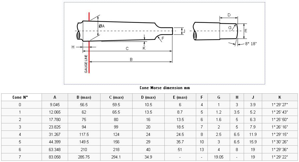 Dimensions des cônes (morse & ISO + Bxx/DIN 238) 34isfp10