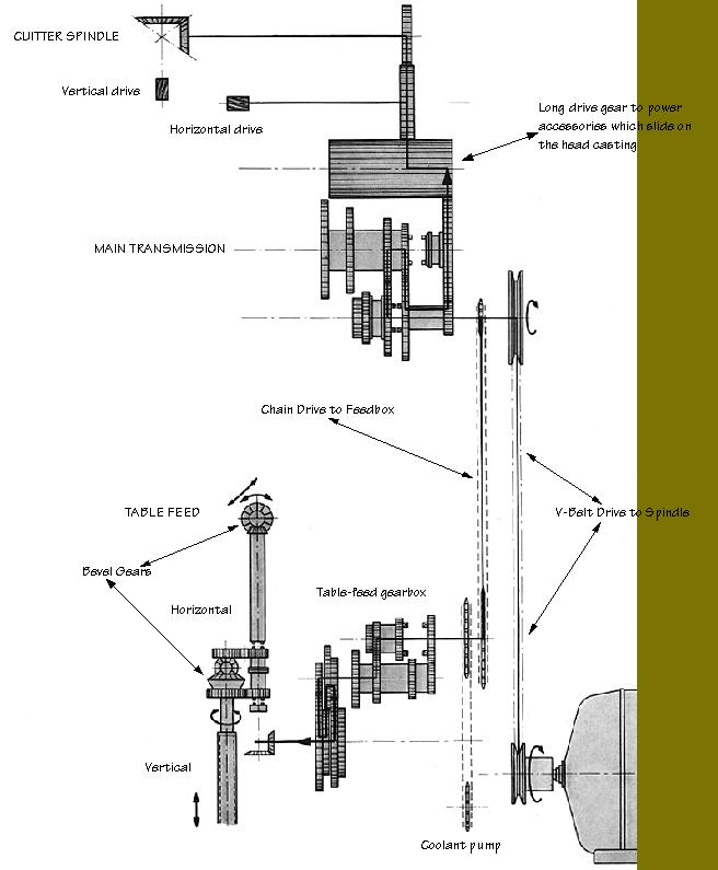 Deckel Entretien / Lubrification Deckel10