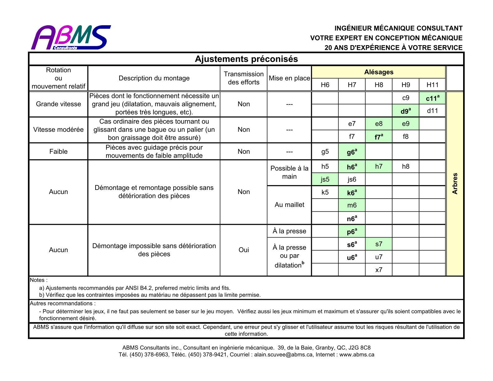 Formation en Fraisage, Tournage, Rectif, Ajustage, ... Uw1125