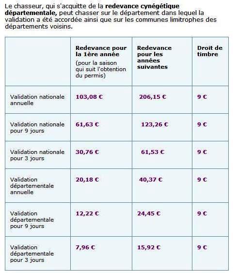 Validation du permis de chasse Redeva10