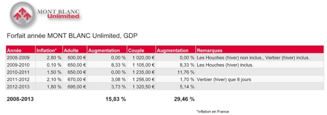 Investissements de la Compagnie du Mont Blanc 53026_10