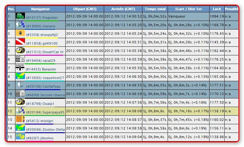 European Tour (A partir du 02/09/2012 12h30 GMT) - Page 5 2012-011