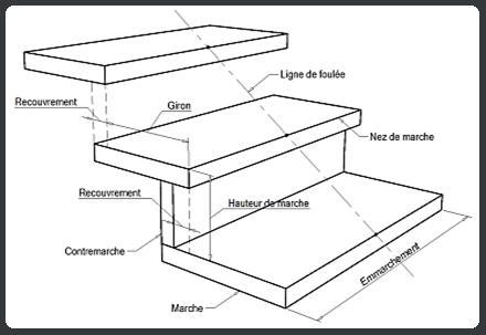 [avis réalisation] escalier à recouvrir de bois Termin10