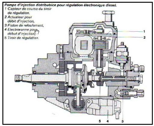 [ BMW E39 525tds an 1998 ] probleme sursaut au ralenti (résolu) - Page 2 Coupe_10
