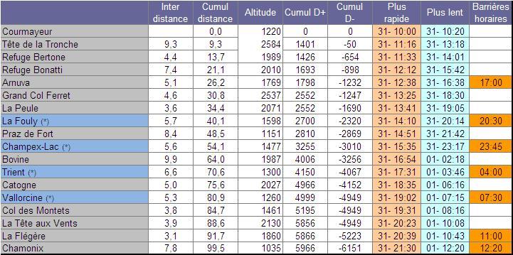 [PASSE] CCC le 31/08/2012 - 100kms et 6000m D+ Passag10