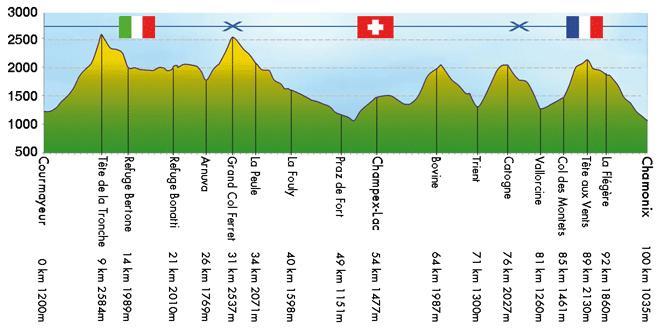 [PASSE] CCC le 31/08/2012 - 100kms et 6000m D+ Profil10