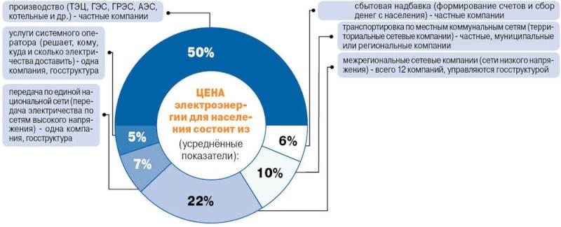 Конец света: миллионы россиян оказались бесправными перед энергетиками 12312311
