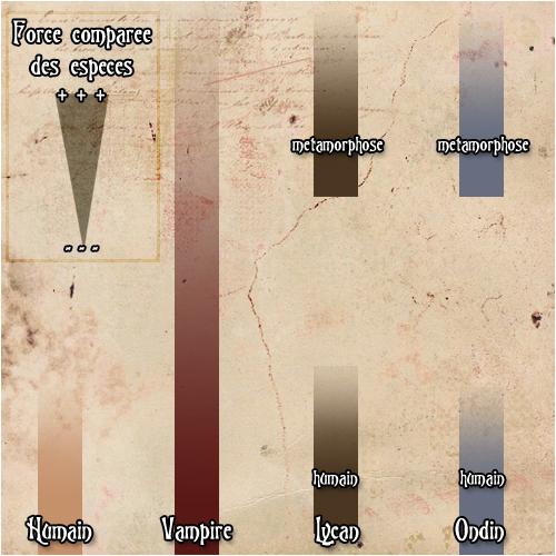 [RP] - Les forces relatives des différentes espèces Diagra10