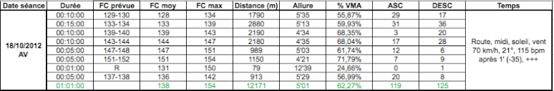 Dep1703 ---) préparation marathon de Lyon (07/10/2012) - Page 5 Captur61