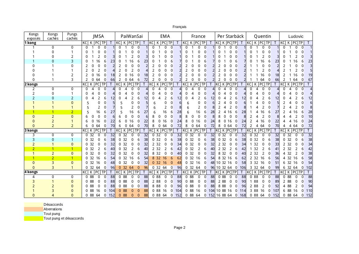 Synthèse sur le comptage des kongs Kongs_14