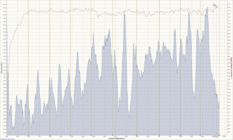 Bib60 --> Transfert d'informations d'un 10km vers vélo de route ? 10km_b10