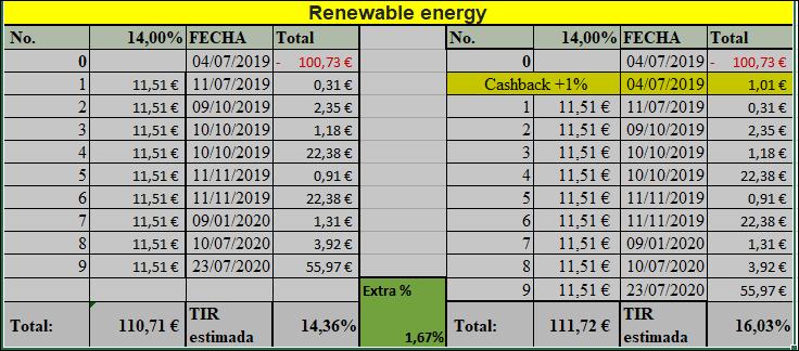 Proyecto Renewable energy (Rent.14% durante 9 meses) PAgado 100% y en su vencimiento vto. 11015