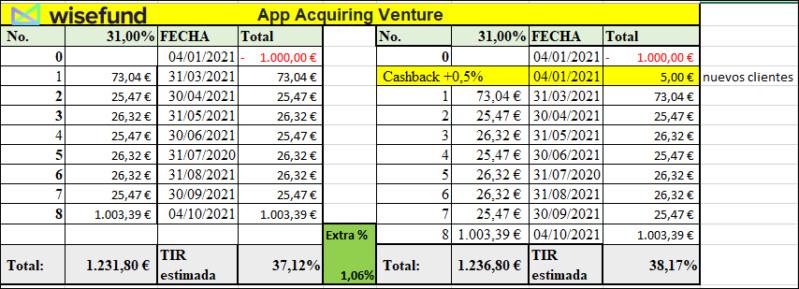 Proyecto App Acquiring Venture ( Rent. 31% durante 9 meses 11101