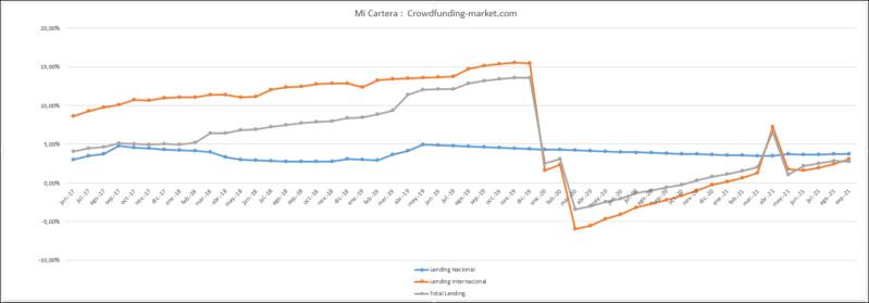 Proyecto Inch2-increase of operating capital. ( interés 17% + 5% sobre objetivos.) 11122