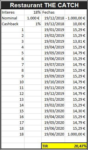 CASHBACK 1% EXCLUSIVO CROWDESTOR -+1% Cashback para usuarios nuevos durante 6 meses 1123