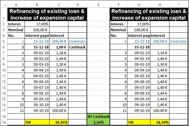 Proyecto Refinancing of existing loan & increase of expansion capital( PROYECTO CERRADO Y PAGADO 100%) 1138
