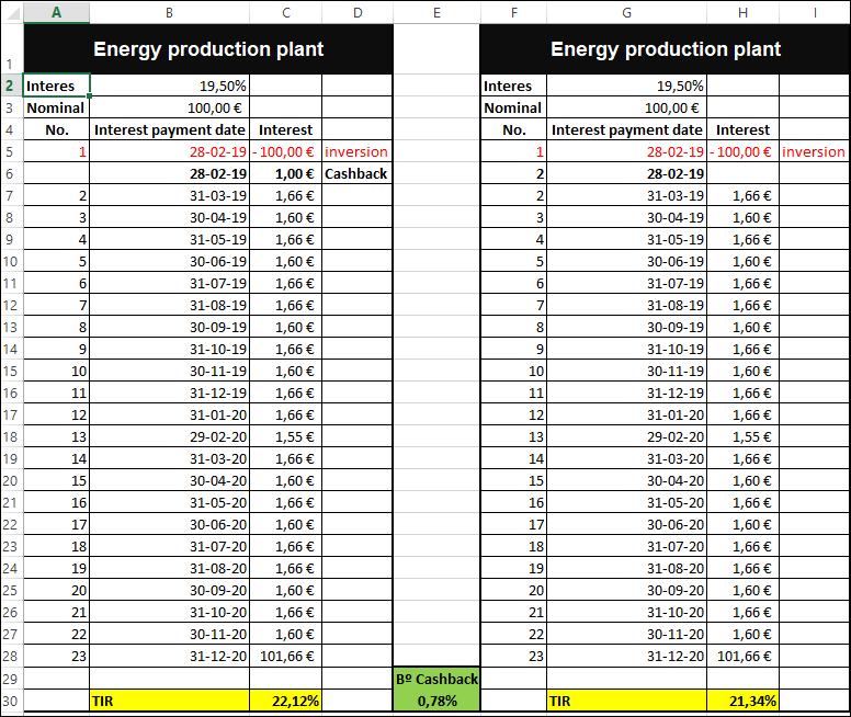 Proyecto Energy production plant ( Rent. 19.50% + 1% de cashback)  1214