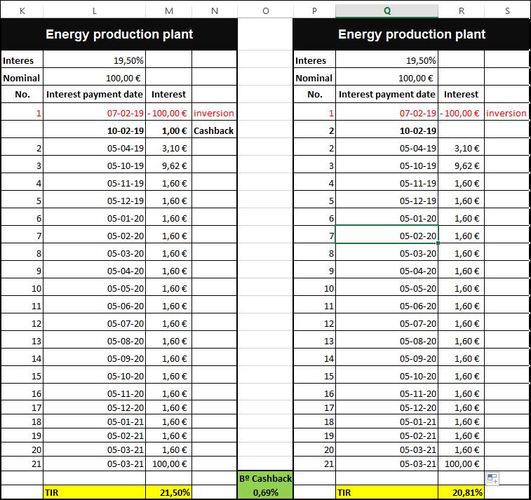 Proyecto Energy production plant ( Rent. 19.50% + 1% de cashback)  1221