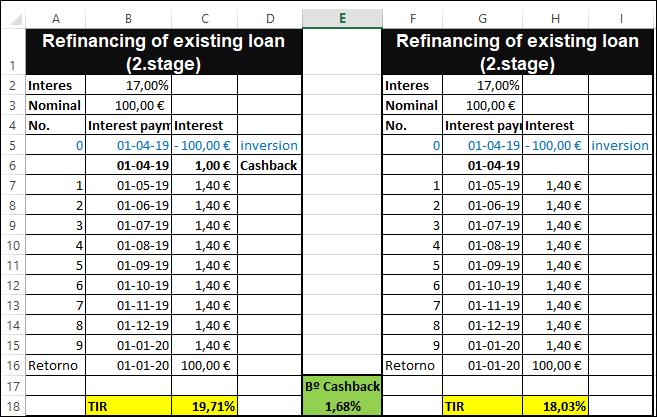 Proyecto Refinancing of existing loan (2.stage) Rent. 17% por 9 meses) Proyecto cerrado y pagado. 1344