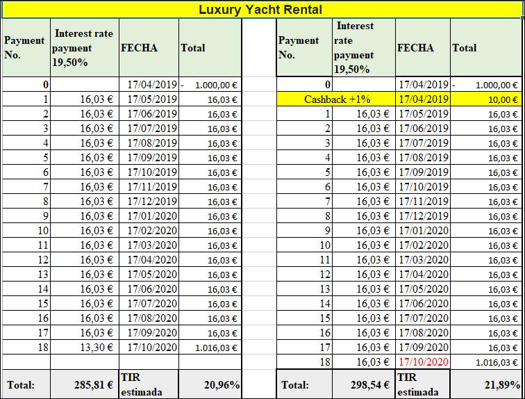 Proyecto Luxury Yacht Rental ( Rent 19.5% por 18 meses 1380