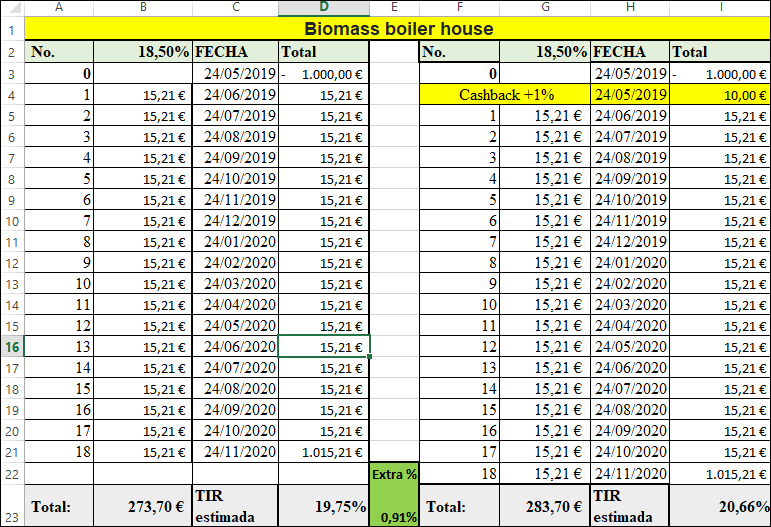 Proyecto Biomass boiler house ( Rent.18.5% a 18 meses) 1445