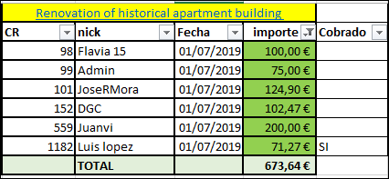 Proyecto Renovation of historical apartment building (Rent 14.5% a 18 meses) 1524