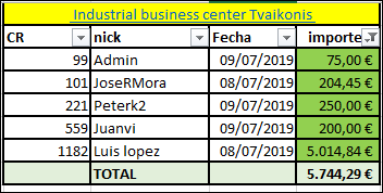 Proyecto Industrial business center Tvaikonis  (Rent.20.7% por 24 meses) 1525