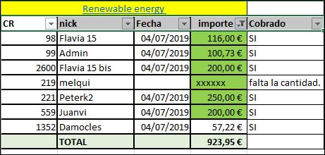 Proyecto Renewable energy (Rent.14% durante 9 meses) PAgado 100% y en su vencimiento vto. 1526