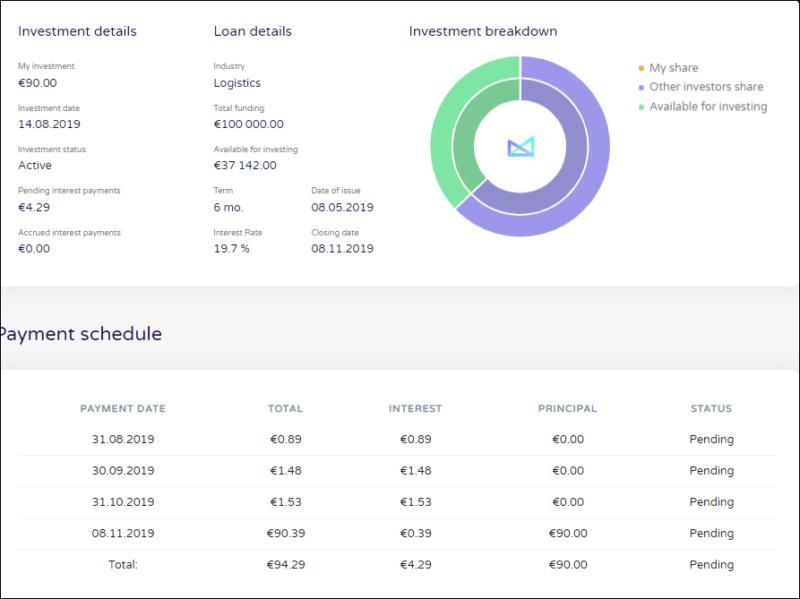 Proyecto Railway forwarding operation ( Rent. 19.70% a 6 meses)Proyecto CERRADO y pagado ok. 1606
