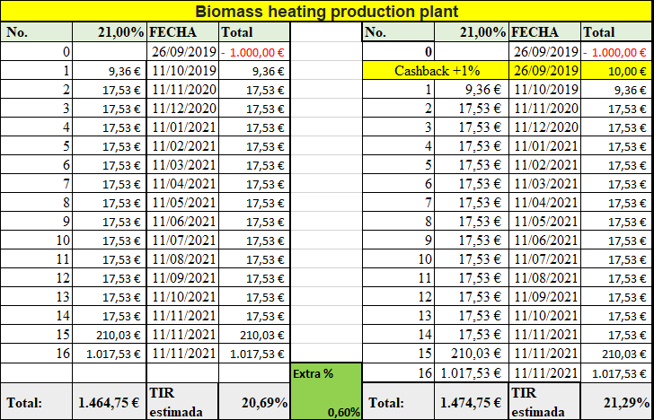 Proyecto Biomass heating production plant ( Rent. 21.00% durante 24 meses) 1690