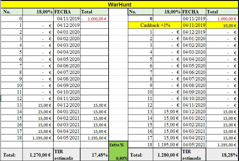 Proyecto WARHUNT ( Rent.18 % durante 24 meses) + tasa de éxito hasta el 12% 1761