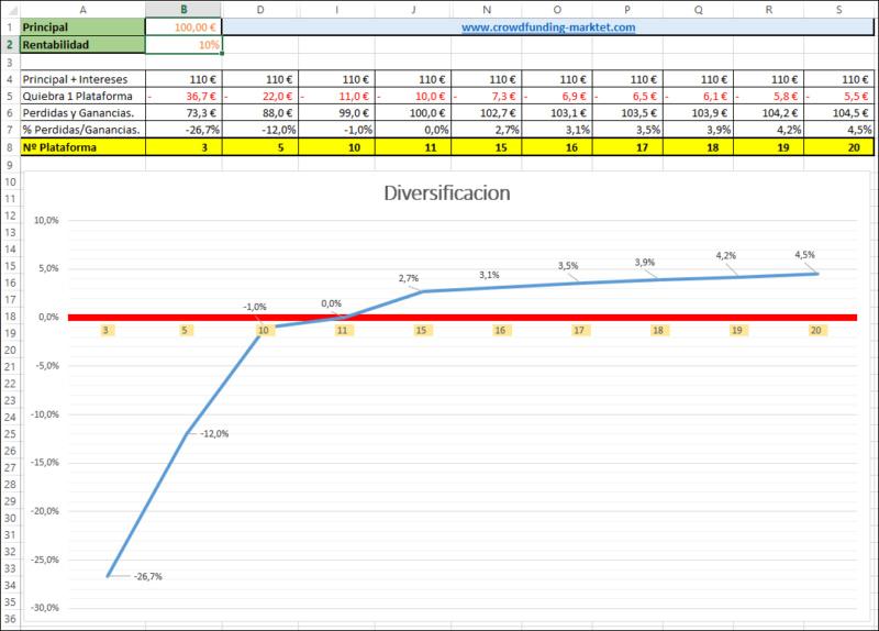 Ejercicio practico sobre la diversificación y el riesgo de perdidas. 186