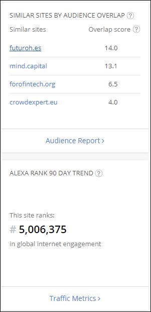 Alexa rank de www.crowdfunding-market.com 1887