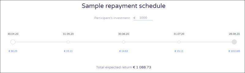 Proyecto Medical Supplies Import and resale operations ( Rent. 17.80% por 6 meses) PROYECTO NO FINANCIADO 5519