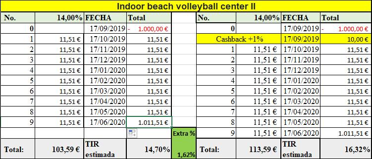 Proyecto Indoor beach volleyball center II ( Rent. 14.% durante 9 meses) 555102