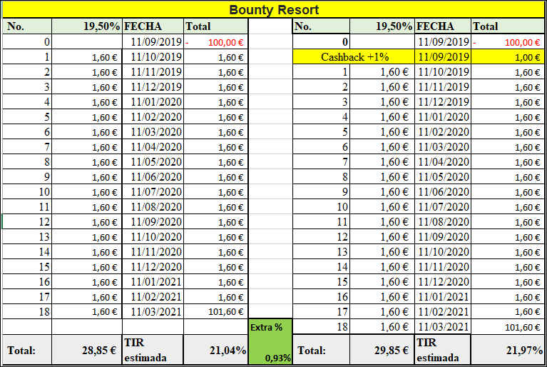 Proyecto Bounty Resort  ( rent. 19.50 % durante 18 meses)  555103