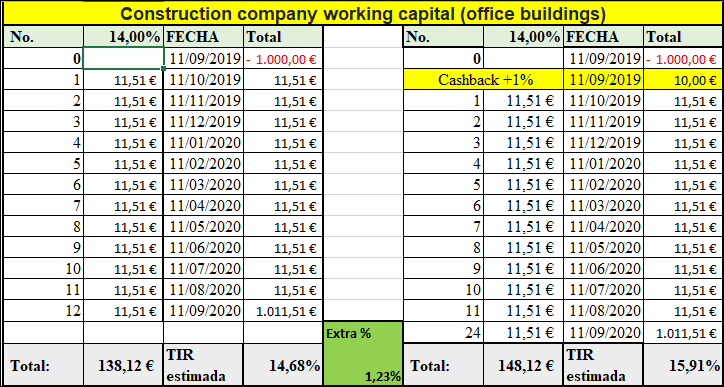 Proyecto Construction Company Woriking Capital ( office buildings) II  (rent. 14% por 12 meses) 555104