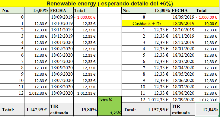 Proyecto Renewable energy 3 ( Rent. 15% por 12 meses) Timberland investment  555108