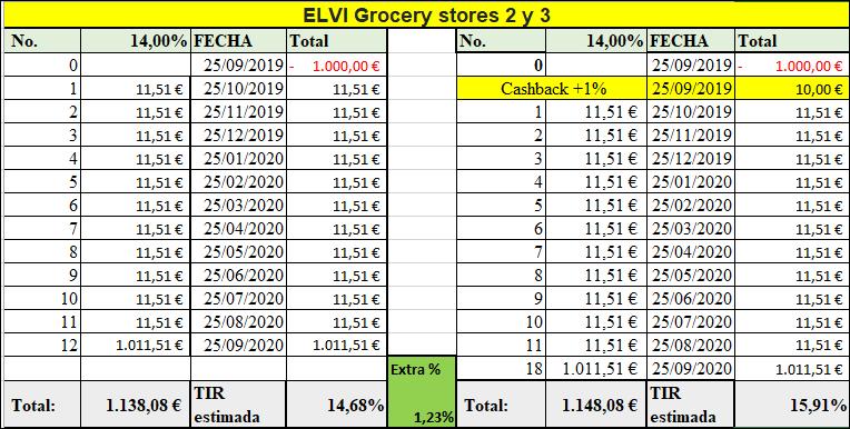 Proyecto ELVI Grocery stores 2 y 3 ( Rent. 14% por 12 meses)  555112