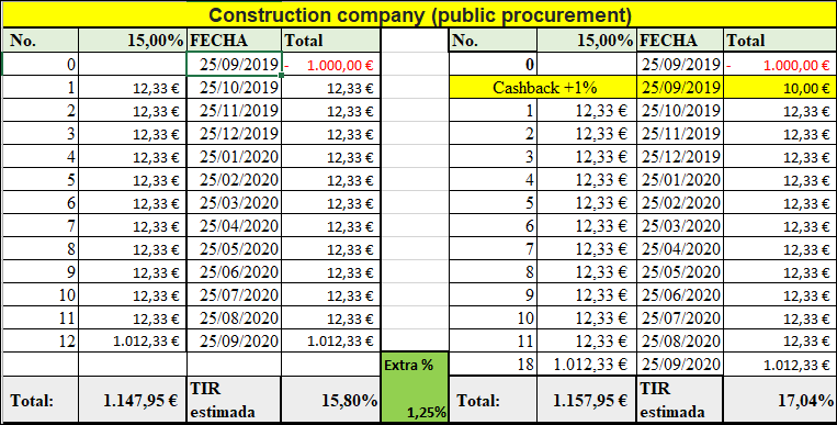 Proyecto Construction company (public procurement) Rent. 15 % por 12 meses 555113