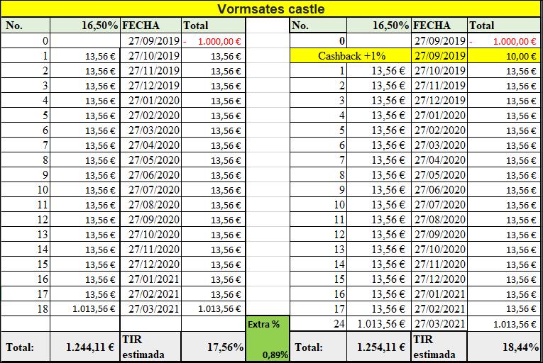 Proyecto Vormsates castle ( Rent. 16.50% durante 18 meses. 555116