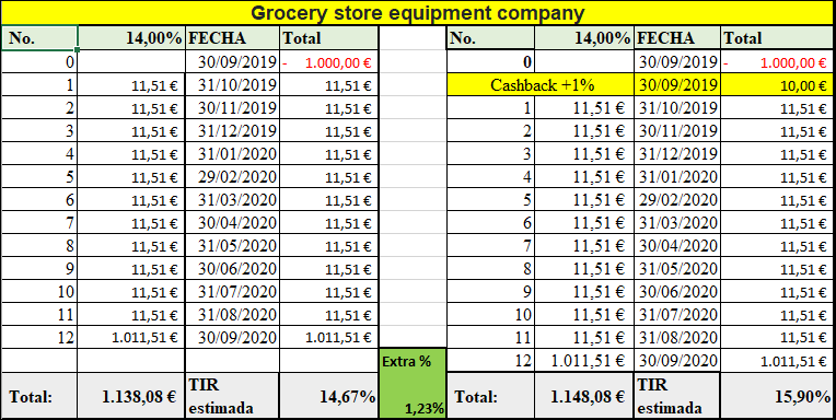 Proyecto  Grocery store equipment company  ( Rent., 14.00% durante 12 meses)  555118